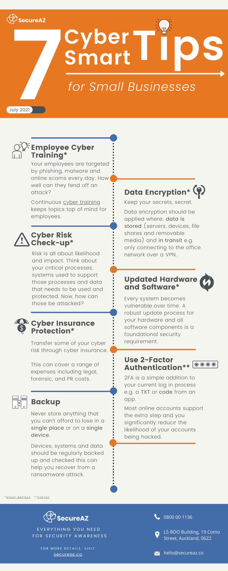 Cyber Tips Small Business